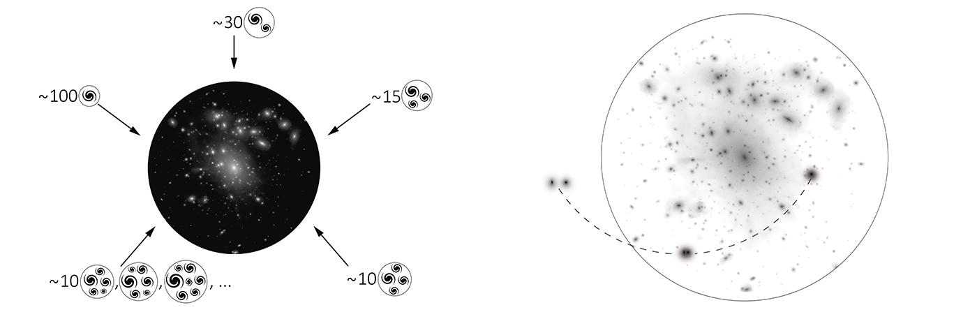 Migraciones galácticas: ¿cómo se pueblan los cúmulos?